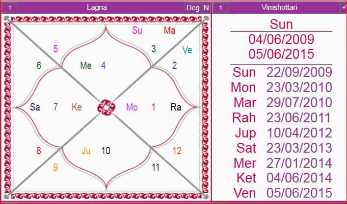 Sun Mahadasha – Result and Effect of the Vimshottari Surya