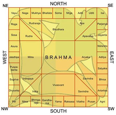 What is Vastu Shastra and why it is so popular?